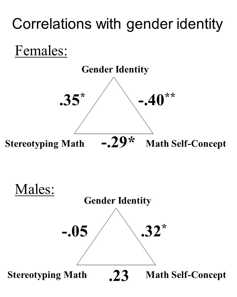 Correlations with gender identity Gender Identity Math Self-ConceptStereotyping Math -.40 ** -.29*.35 * Females: Males: Gender Identity Math Self-ConceptStereotyping Math.32 *.23 -.05