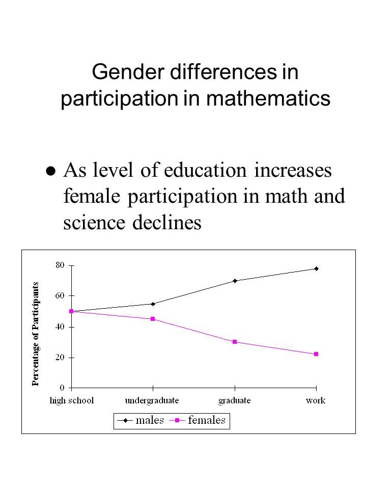 Gender differences in participation in mathematics As level of education increases female participation in math and science declines