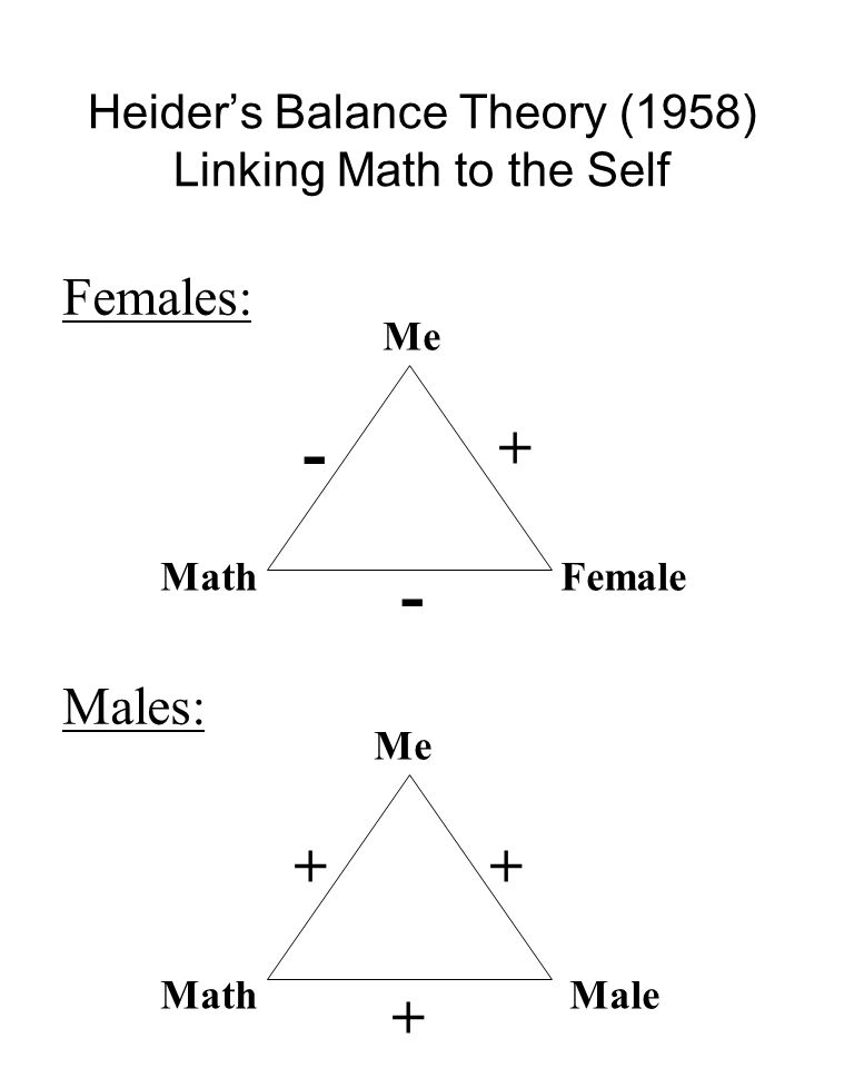 Heiders Balance Theory (1958) Linking Math to the Self Me FemaleMath Me MaleMath + + + - - + Females: Males: