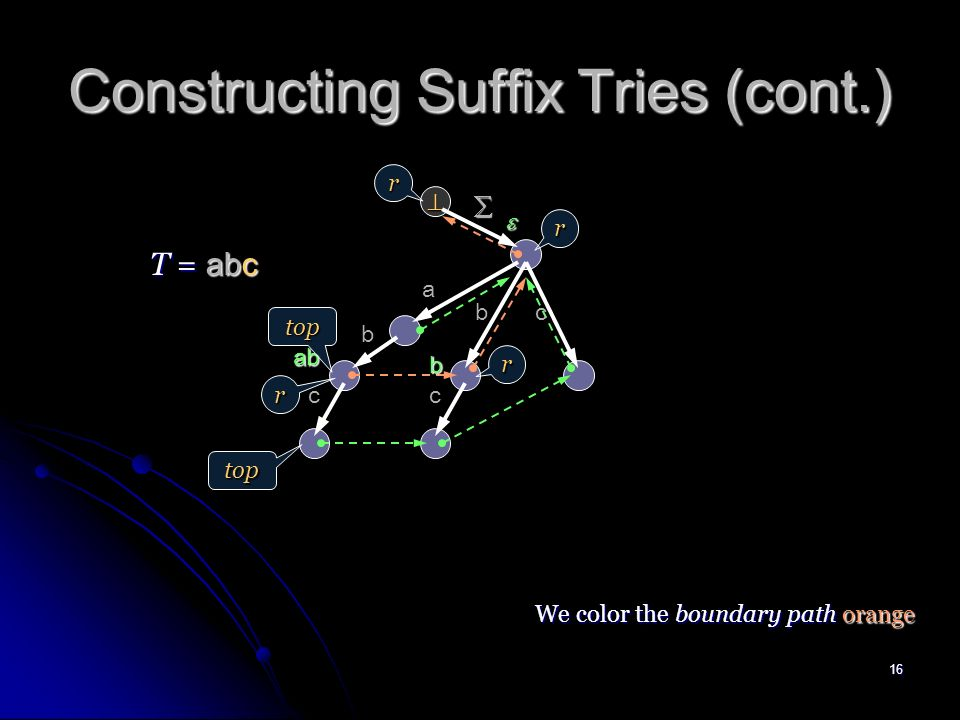15 Constructing Suffix Tries (cont.) a ab b b T = ab r r top r b top We color the boundary path orange