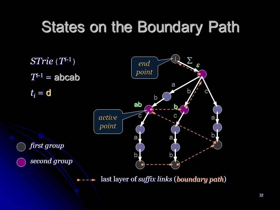 31 States on the Boundary Path Algorithm 1 inserts two different groups of t i -transitions into STrie ( T i- 1 ) : Algorithm 1 inserts two different groups of t i -transitions into STrie ( T i- 1 ) : First groups First groups The states on the boundary path before the active point s j get a transition.