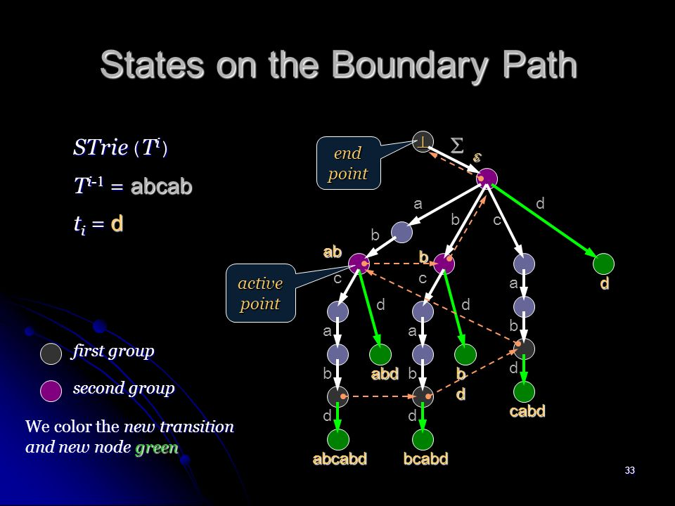 32 States on the Boundary Path a ab b c a b b c a b a b b c active point T i- 1 = abcab STrie ( T i- 1 ) t i = d end point last layer of suffix links (boundary path) first group second group