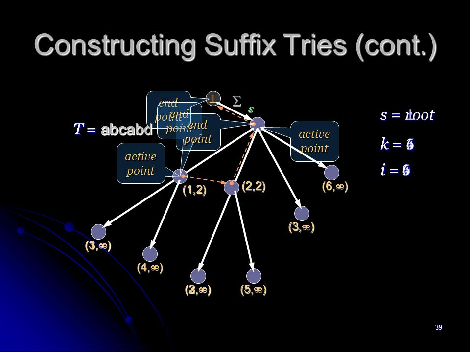38 On-Line Construction of Suffix Trees (cont.) Lemma 2 Let ( s, ( k, i - 1 )) be a reference pair of the end point s j of STree ( T i- 1 ).