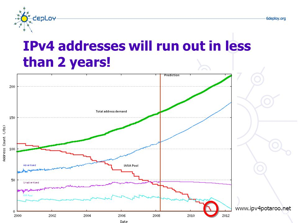 IPv4 addresses will run out in less than 2 years.
