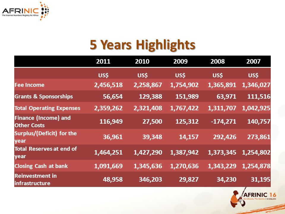 5 Years Highlights 20112010200920082007 US$ Fee Income 2,456,5182,258,8671,754,9021,365,8911,346,027 Grants & Sponsorships 56,654129,388151,98963,971111,516 Total Operating Expenses 2,359,2622,321,4081,767,4221,311,7071,042,925 Finance (Income) and Other Costs 116,94927,500125,312-174,271140,757 Surplus/(Deficit) for the year 36,96139,34814,157292,426273,861 Total Reserves at end of year 1,464,2511,427,2901,387,9421,373,3451,254,802 Closing Cash at bank 1,091,6691,345,6361,270,6361,343,2291,254,878 Reinvestment in infrastructure 48,958346,20329,82734,23031,195