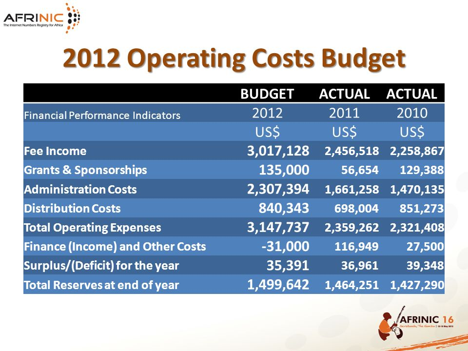 BUDGETACTUAL Financial Performance Indicators 201220112010 US$ Fee Income 3,017,128 2,456,5182,258,867 Grants & Sponsorships 135,000 56,654129,388 Administration Costs 2,307,394 1,661,2581,470,135 Distribution Costs 840,343 698,004851,273 Total Operating Expenses 3,147,737 2,359,2622,321,408 Finance (Income) and Other Costs -31,000 116,94927,500 Surplus/(Deficit) for the year 35,391 36,96139,348 Total Reserves at end of year 1,499,642 1,464,2511,427,290 2012 Operating Costs Budget