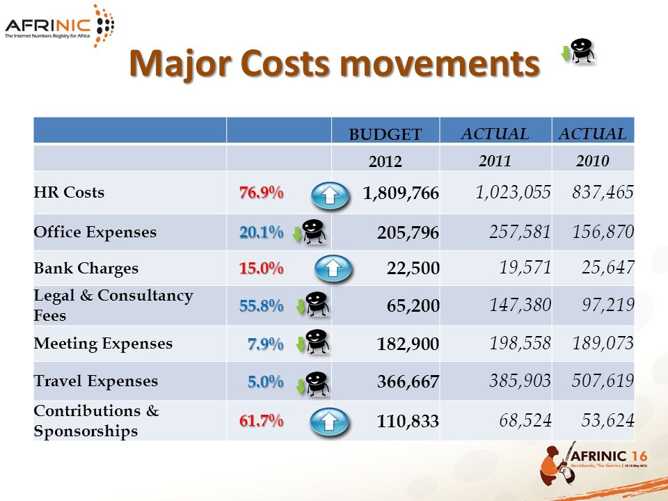 Major Costs movements BUDGET ACTUAL 2012 20112010 HR Costs 76.9% 76.9% 1,809,766 1,023,055837,465 Office Expenses 20.1% 20.1% 205,796 257,581156,870 Bank Charges 15.0% 15.0% 22,500 19,57125,647 Legal & Consultancy Fees 55.8% 55.8% 65,200 147,38097,219 Meeting Expenses 7.9% 7.9% 182,900 198,558189,073 Travel Expenses 5.0% 5.0% 366,667 385,903507,619 Contributions & Sponsorships 61.7% 61.7% 110,833 68,52453,624