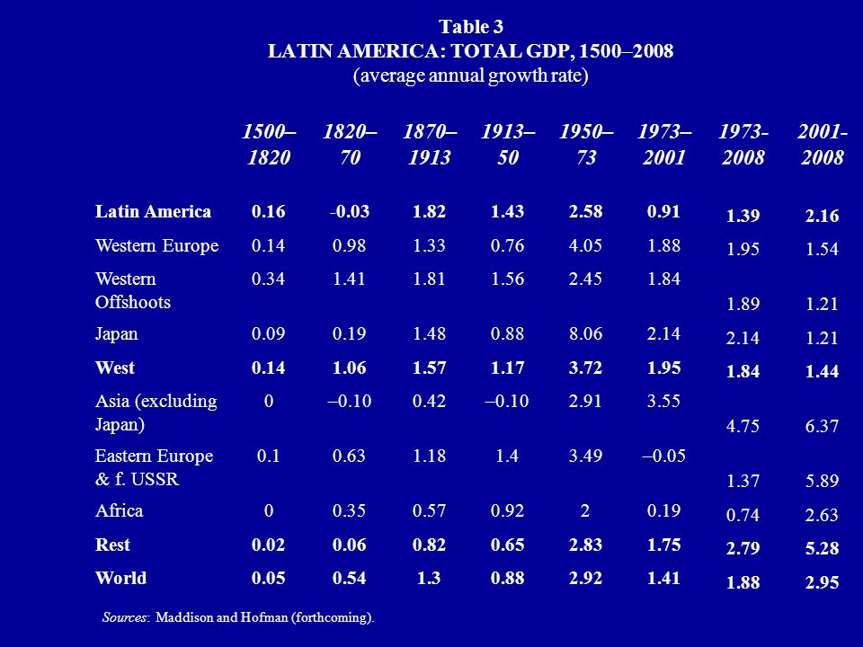 Table 3 LATIN AMERICA: TOTAL GDP, 1500 2008 (average annual growth rate) Sources: Maddison and Hofman (forthcoming).