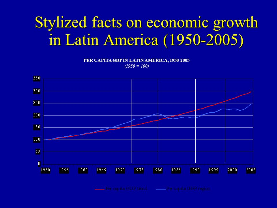 Stylized facts on economic growth in Latin America (1950-2005) PER CAPITA GDP IN LATIN AMERICA, 1950-2005 (1950 = 100)