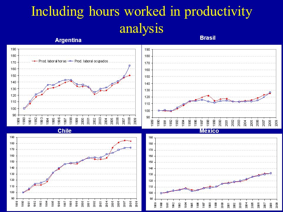 Including hours worked in productivity analysis Argentina Brasil ChileMéxico