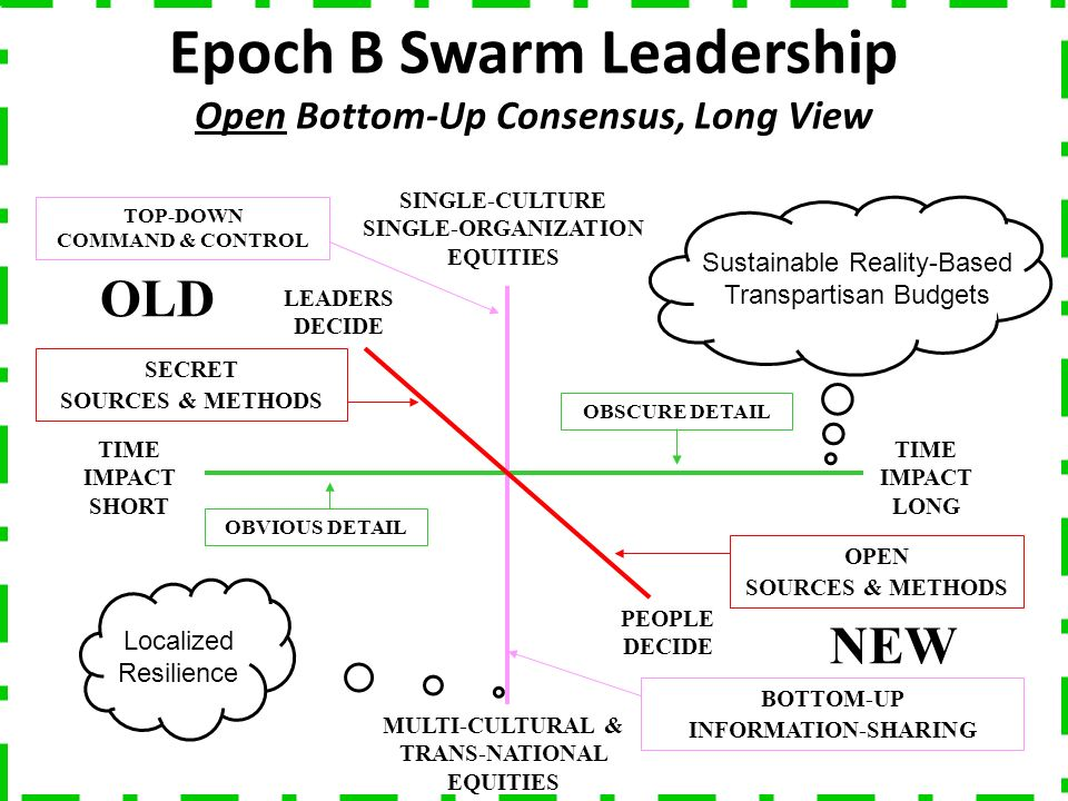 TIME IMPACT SHORT TIME IMPACT LONG MULTI-CULTURAL & TRANS-NATIONAL EQUITIES SINGLE-CULTURE SINGLE-ORGANIZATION EQUITIES LEADERS DECIDE PEOPLE DECIDE TOP-DOWN COMMAND & CONTROL SECRET SOURCES & METHODS BOTTOM-UP INFORMATION-SHARING OPEN SOURCES & METHODS OBVIOUS DETAIL OBSCURE DETAIL OLD NEW Epoch B Swarm Leadership Open Bottom-Up Consensus, Long View Localized Resilience Sustainable Reality-Based Transpartisan Budgets