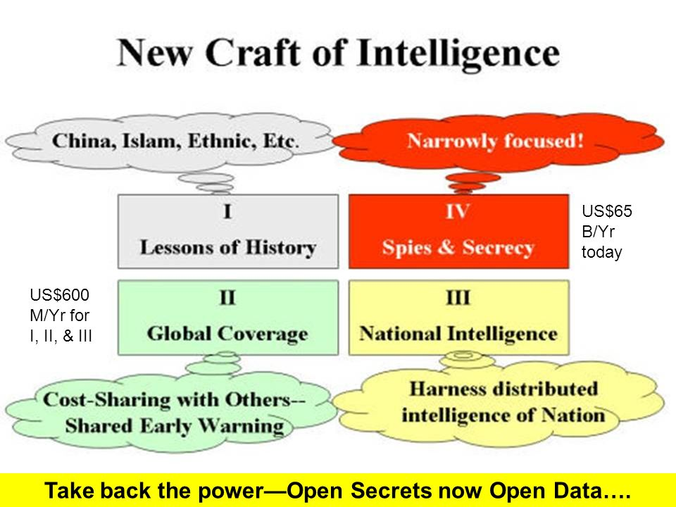 Take back the powerOpen Secrets now Open Data…. US$65 B/Yr today US$600 M/Yr for I, II, & III