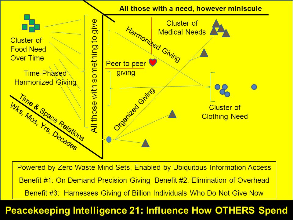 Figure 14: Global Range of Gifts Table Illustrated All those with a need, however miniscule All those with something to give Time & Space Relations Cluster of Food Need Over Time Powered by Zero Waste Mind-Sets, Enabled by Ubiquitous Information Access Benefit #1: On Demand Precision Giving Benefit #2: Elimination of Overhead Benefit #3: Harnesses Giving of Billion Individuals Who Do Not Give Now Cluster of Medical Needs Peer to peer giving Cluster of Clothing Need Harmonized Giving Organized Giving Time-Phased Harmonized Giving Peacekeeping Intelligence 21: Influence How OTHERS Spend Wks, Mos, Yrs, Decades