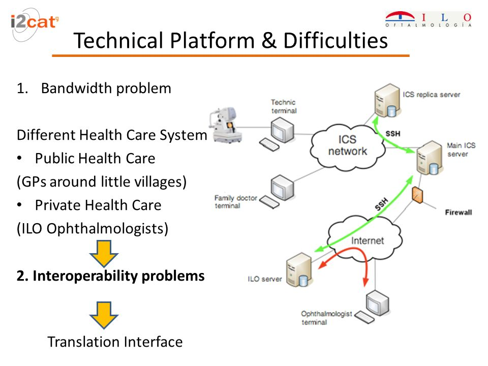 Technical Platform & Difficulties 1.Bandwidth problem Different Health Care Systems Public Health Care (GPs around little villages) Private Health Care (ILO Ophthalmologists) 2.