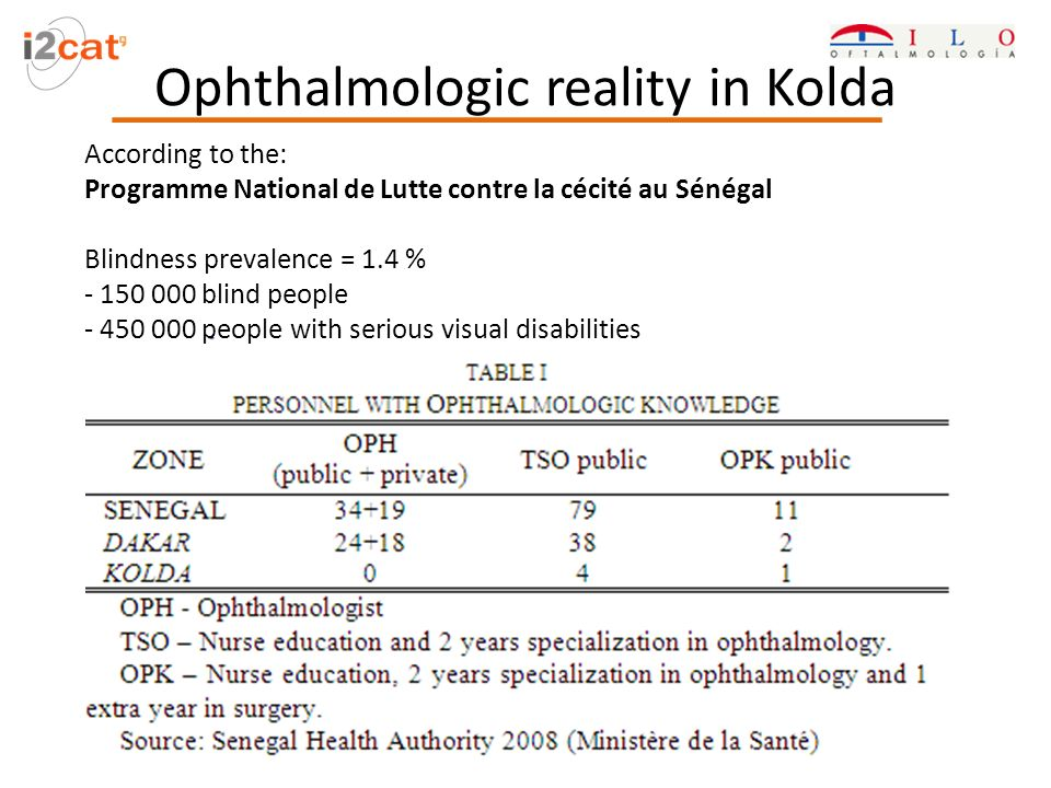 Ophthalmologic reality in Kolda According to the: Programme National de Lutte contre la cécité au Sénégal Blindness prevalence = 1.4 % - 150 000 blind people - 450 000 people with serious visual disabilities