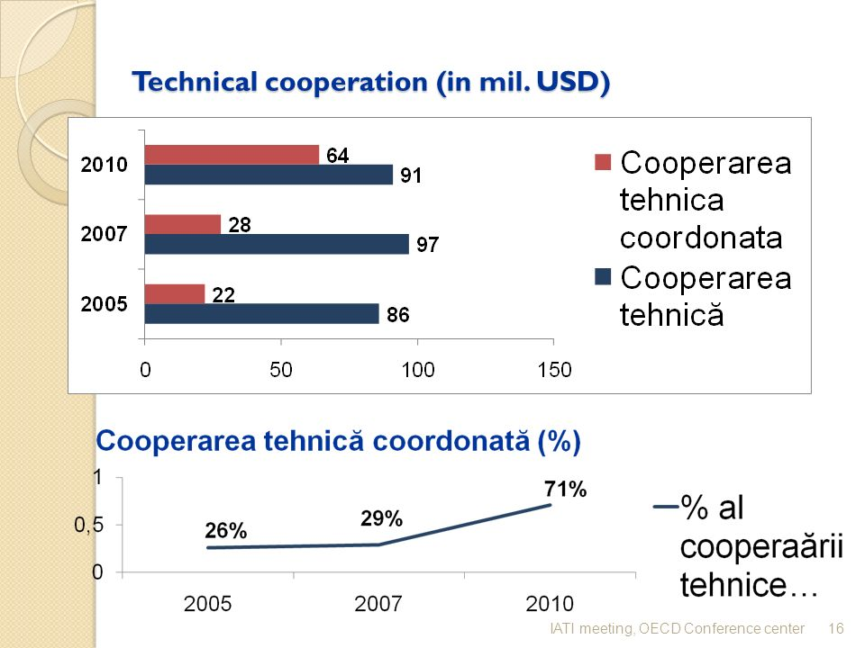 Technical cooperation (in mil. USD) 16IATI meeting, OECD Conference center