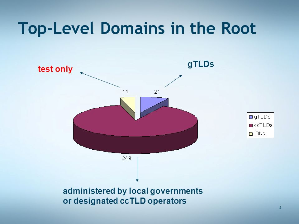 4 Top-Level Domains in the Root test only gTLDs administered by local governments or designated ccTLD operators