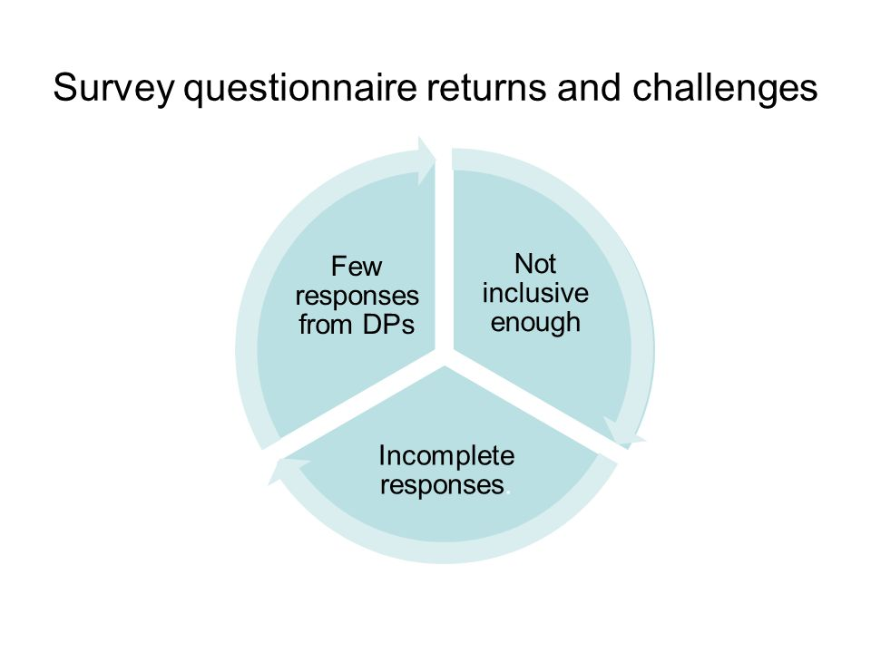 Survey questionnaire returns and challenges Not inclusive enough Incomplete responses.