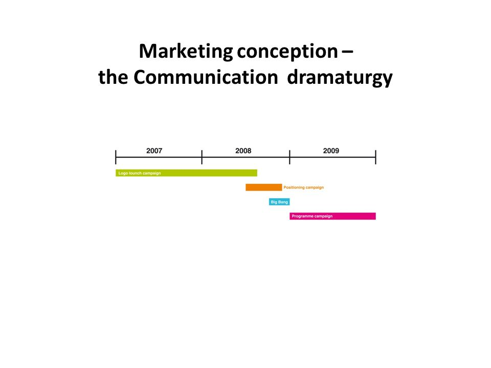 Marketing conception – the Communication dramaturgy