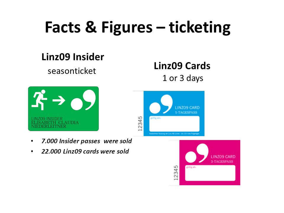 Facts & Figures – ticketing Linz09 Insider seasonticket 7.000 Insider passes were sold 22.000 Linz09 cards were sold Linz09 Cards 1 or 3 days
