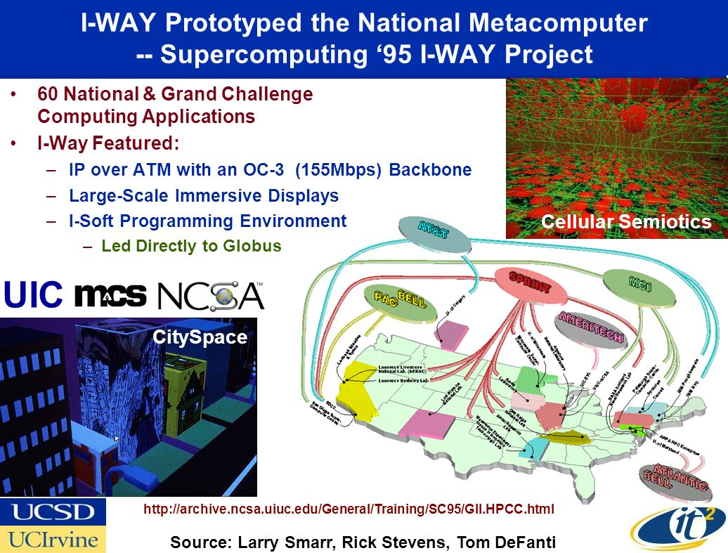I-WAY Prototyped the National Metacomputer -- Supercomputing 95 I-WAY Project 60 National & Grand Challenge Computing Applications I-Way Featured: –IP over ATM with an OC-3 (155Mbps) Backbone –Large-Scale Immersive Displays –I-Soft Programming Environment –Led Directly to Globus UIC http://archive.ncsa.uiuc.edu/General/Training/SC95/GII.HPCC.html CitySpace Cellular Semiotics Source: Larry Smarr, Rick Stevens, Tom DeFanti