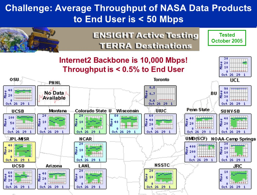 Challenge: Average Throughput of NASA Data Products to End User is < 50 Mbps Tested October 2005 http://ensight.eos.nasa.gov/Missions/icesat/index.shtml Internet2 Backbone is 10,000 Mbps.