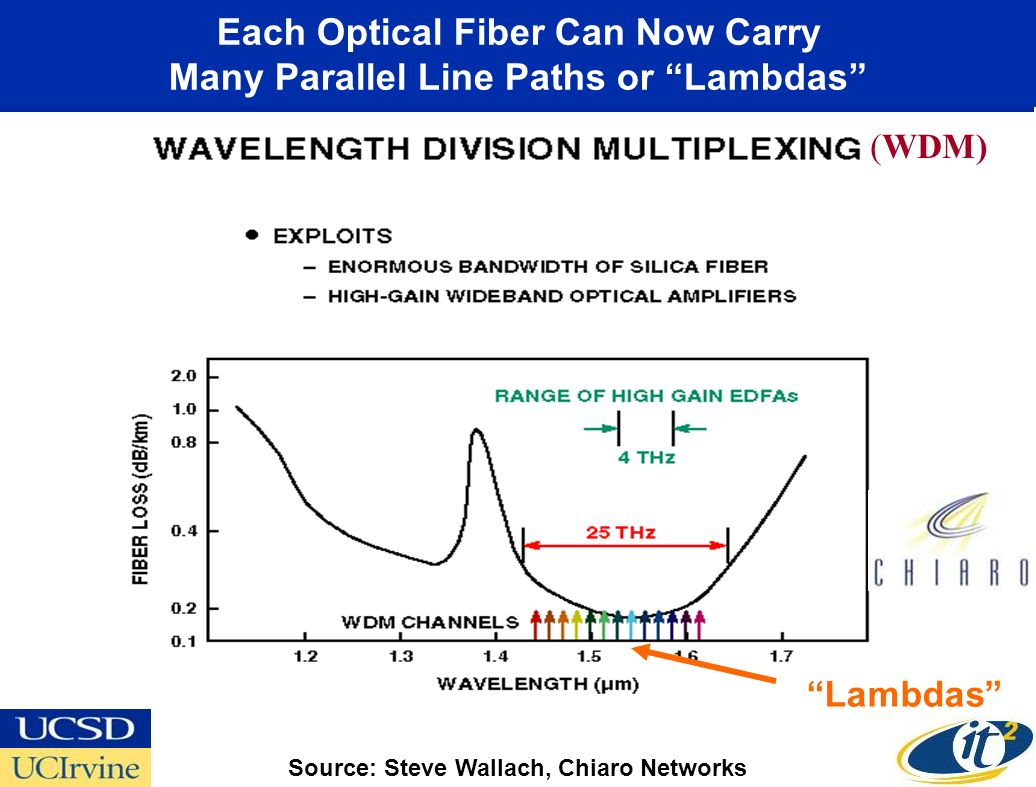 Each Optical Fiber Can Now Carry Many Parallel Line Paths or Lambdas (WDM) Source: Steve Wallach, Chiaro Networks Lambdas