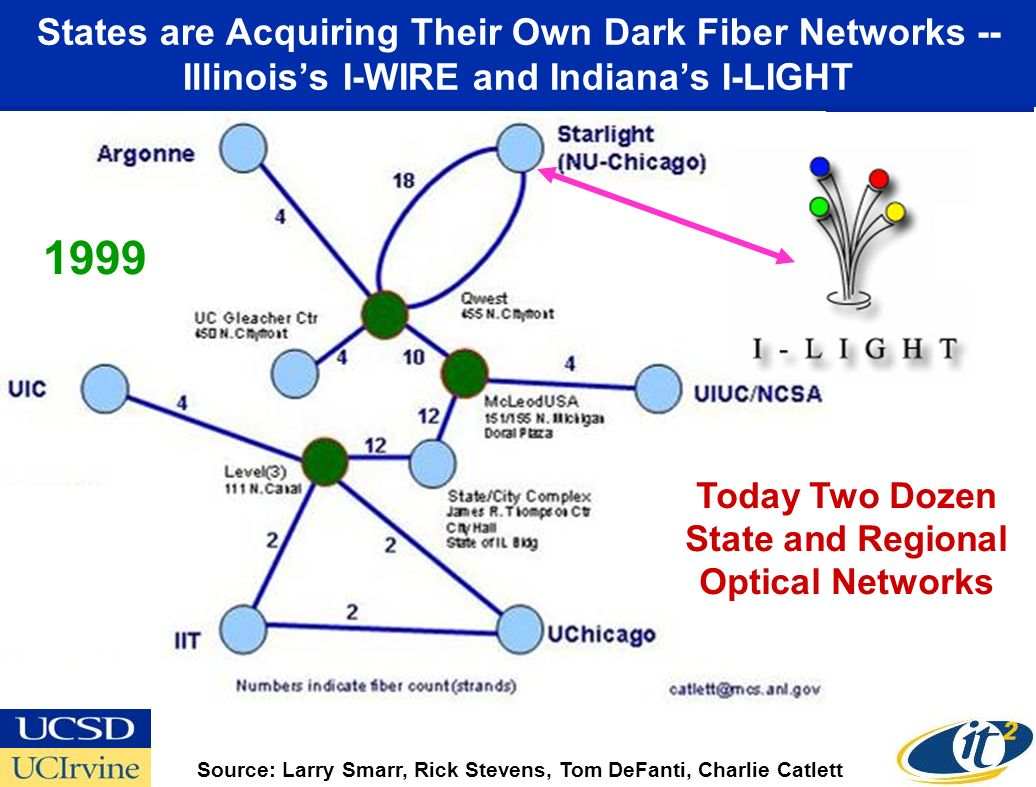 States are Acquiring Their Own Dark Fiber Networks -- Illinoiss I-WIRE and Indianas I-LIGHT Source: Larry Smarr, Rick Stevens, Tom DeFanti, Charlie Catlett Today Two Dozen State and Regional Optical Networks 1999
