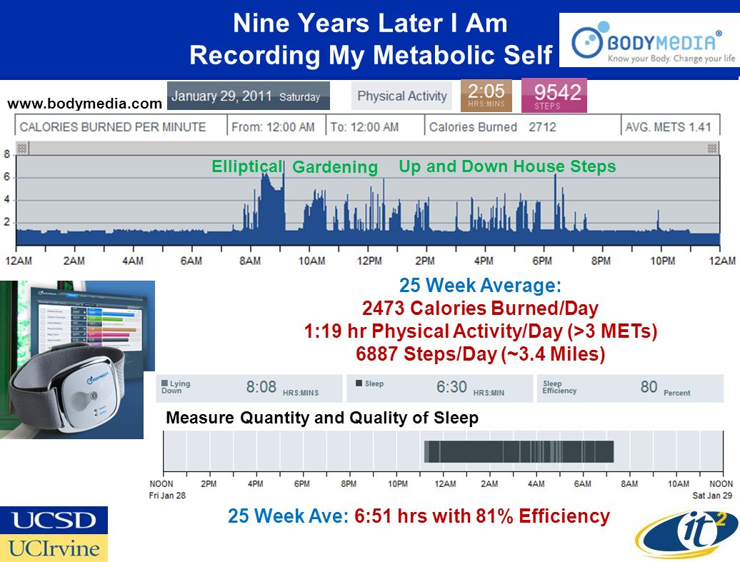 Nine Years Later I Am Recording My Metabolic Self 25 Week Average: 2473 Calories Burned/Day 1:19 hr Physical Activity/Day (>3 METs) 6887 Steps/Day (~3.4 Miles) 25 Week Ave: 6:51 hrs with 81% Efficiency www.bodymedia.com Elliptical Gardening Up and Down House Steps Measure Quantity and Quality of Sleep
