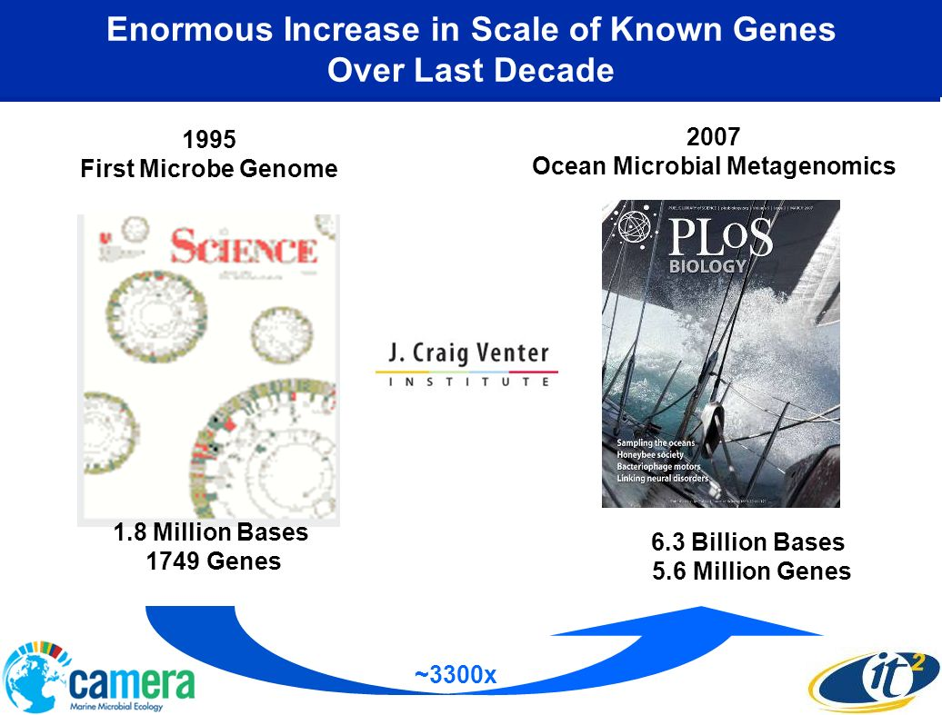 Enormous Increase in Scale of Known Genes Over Last Decade 1995 First Microbe Genome 2007 Ocean Microbial Metagenomics 6.3 Billion Bases 5.6 Million Genes 1.8 Million Bases 1749 Genes ~3300x