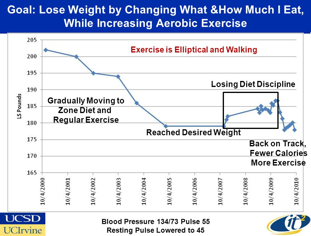 Goal: Lose Weight by Changing What &How Much I Eat, While Increasing Aerobic Exercise Gradually Moving to Zone Diet and Regular Exercise Losing Diet Discipline Back on Track, Fewer Calories More Exercise Exercise is Elliptical and Walking Reached Desired Weight Blood Pressure 134/73 Pulse 55 Resting Pulse Lowered to 45