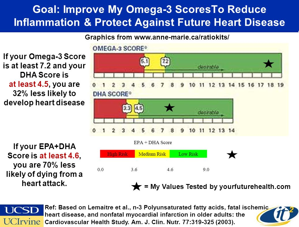 Goal: Improve My Omega-3 ScoresTo Reduce Inflammation & Protect Against Future Heart Disease If your Omega-3 Score is at least 7.2 and your DHA Score is at least 4.5, you are 32% less likely to develop heart disease If your EPA+DHA Score is at least 4.6, you are 70% less likely of dying from a heart attack.