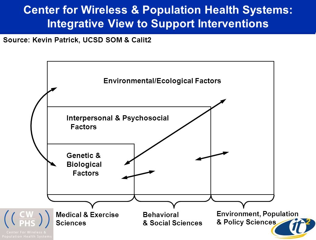 Genetic & Biological Factors Interpersonal & Psychosocial Factors Environmental/Ecological Factors Medical & Exercise Sciences Behavioral & Social Sciences Environment, Population & Policy Sciences Center for Wireless & Population Health Systems: Integrative View to Support Interventions Source: Kevin Patrick, UCSD SOM & Calit2