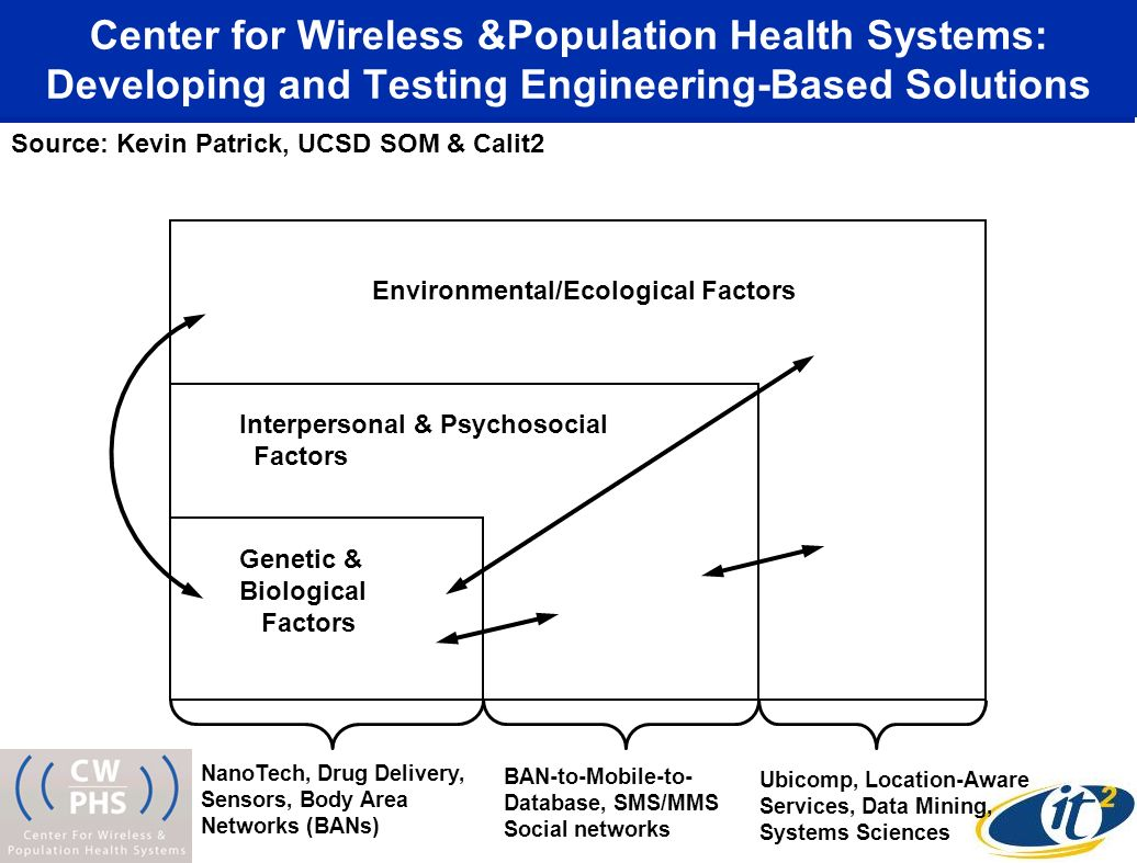 Interpersonal & Psychosocial Factors NanoTech, Drug Delivery, Sensors, Body Area Networks (BANs) BAN-to-Mobile-to- Database, SMS/MMS Social networks Ubicomp, Location-Aware Services, Data Mining, Systems Sciences Genetic & Biological Factors Environmental/Ecological Factors Center for Wireless &Population Health Systems: Developing and Testing Engineering-Based Solutions Source: Kevin Patrick, UCSD SOM & Calit2
