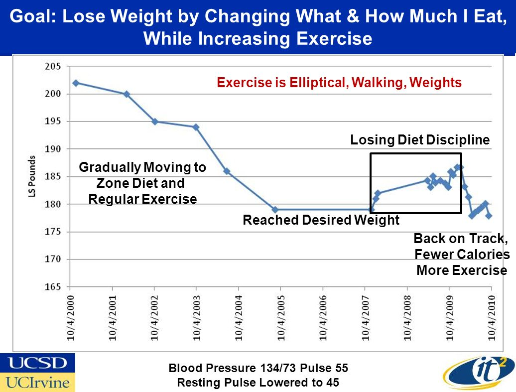 Goal: Lose Weight by Changing What & How Much I Eat, While Increasing Exercise Gradually Moving to Zone Diet and Regular Exercise Losing Diet Discipline Back on Track, Fewer Calories More Exercise Exercise is Elliptical, Walking, Weights Reached Desired Weight Blood Pressure 134/73 Pulse 55 Resting Pulse Lowered to 45