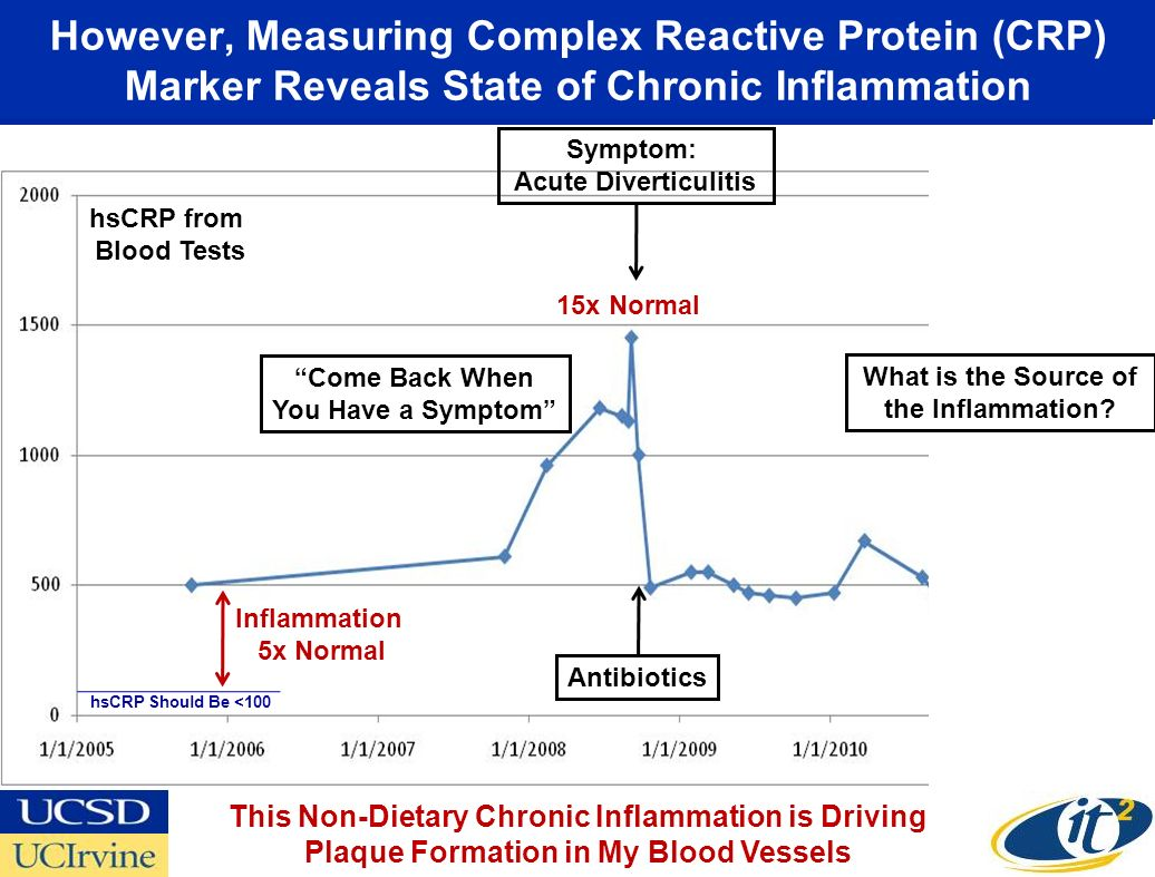 However, Measuring Complex Reactive Protein (CRP) Marker Reveals State of Chronic Inflammation Come Back When You Have a Symptom hsCRP from Blood Tests 15x Normal Antibiotics Symptom: Acute Diverticulitis hsCRP Should Be <100 Inflammation 5x Normal What is the Source of the Inflammation.
