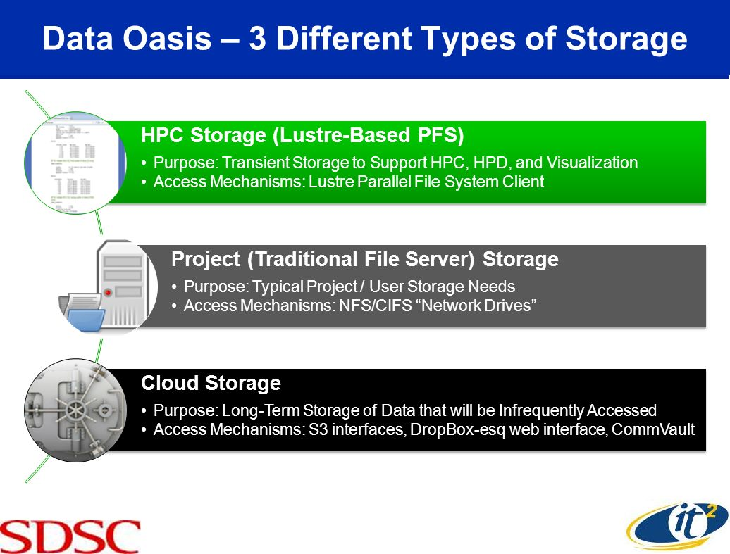 Data Oasis – 3 Different Types of Storage HPC Storage (Lustre-Based PFS) Purpose: Transient Storage to Support HPC, HPD, and Visualization Access Mechanisms: Lustre Parallel File System Client Project (Traditional File Server) Storage Purpose: Typical Project / User Storage Needs Access Mechanisms: NFS/CIFS Network Drives Cloud Storage Purpose: Long-Term Storage of Data that will be Infrequently Accessed Access Mechanisms: S3 interfaces, DropBox-esq web interface, CommVault