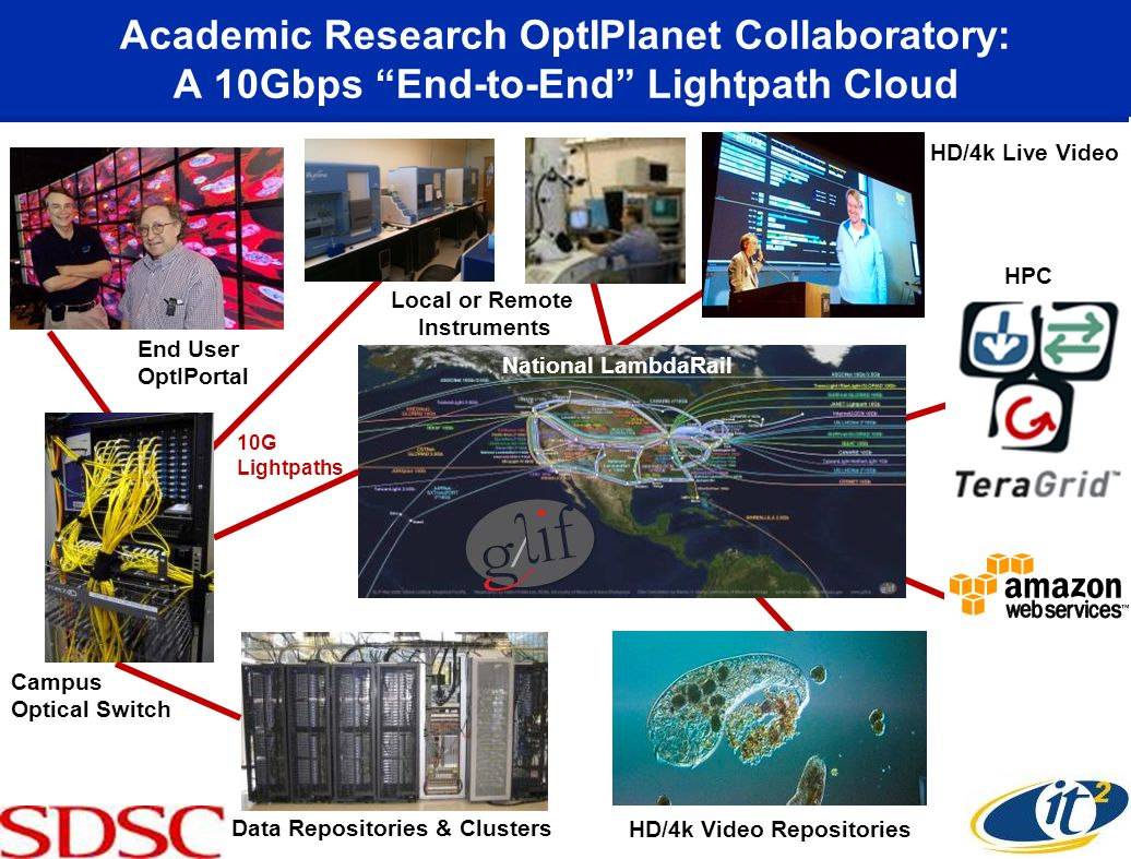 Academic Research OptIPlanet Collaboratory: A 10Gbps End-to-End Lightpath Cloud National LambdaRail Campus Optical Switch Data Repositories & Clusters HPC HD/4k Video Repositories End User OptIPortal 10G Lightpaths HD/4k Live Video Local or Remote Instruments