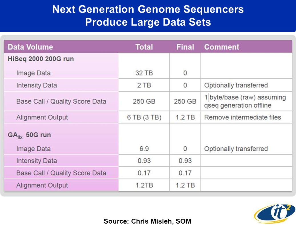 Next Generation Genome Sequencers Produce Large Data Sets Source: Chris Misleh, SOM