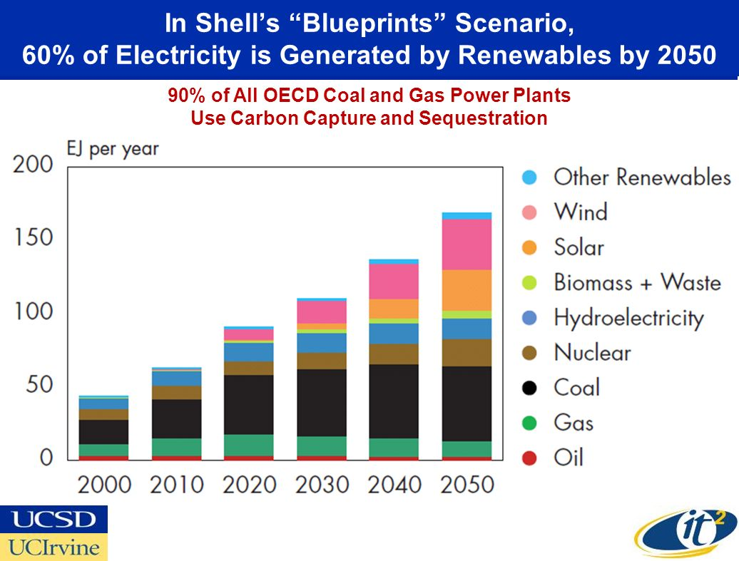 In Shells Blueprints Scenario, 60% of Electricity is Generated by Renewables by 2050 90% of All OECD Coal and Gas Power Plants Use Carbon Capture and Sequestration