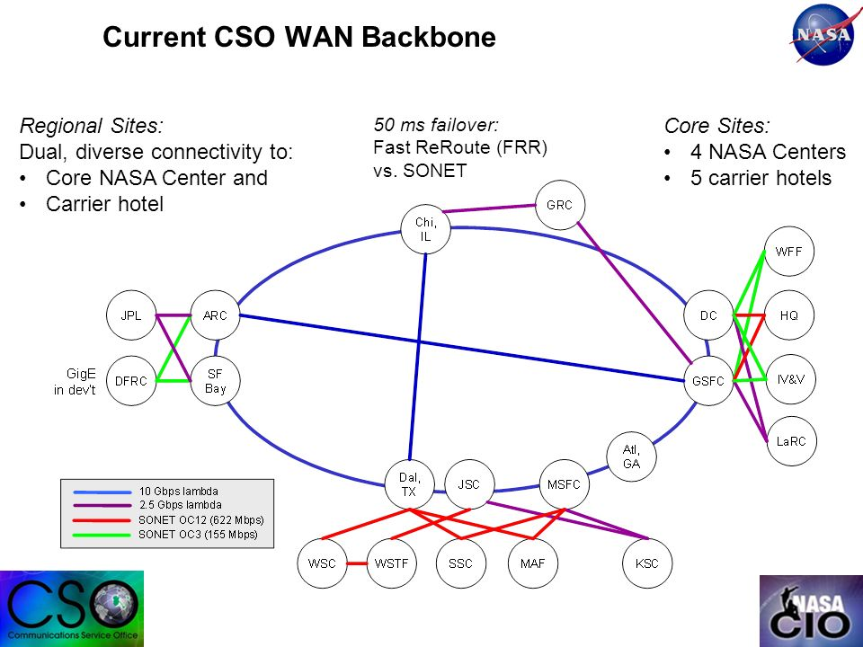 Current CSO WAN Backbone Core Sites: 4 NASA Centers 5 carrier hotels Regional Sites: Dual, diverse connectivity to: Core NASA Center and Carrier hotel 50 ms failover: Fast ReRoute (FRR) vs.