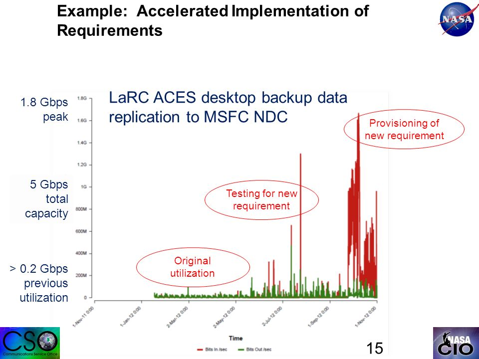 15 Example: Accelerated Implementation of Requirements Provisioning of new requirement Original utilization Testing for new requirement LaRC ACES desktop backup data replication to MSFC NDC 5 Gbps total capacity 1.8 Gbps peak > 0.2 Gbps previous utilization