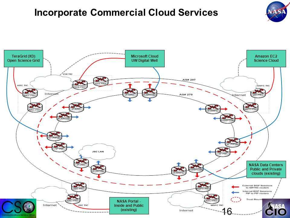 16 Incorporate Commercial Cloud Services Microsoft Cloud UW Digital Well TeraGrid (XD) Open Science Grid Amazon EC2 Science Cloud NASA Portal - Inside and Public (existing) NASA Data Centers Public and Private clouds (existing)