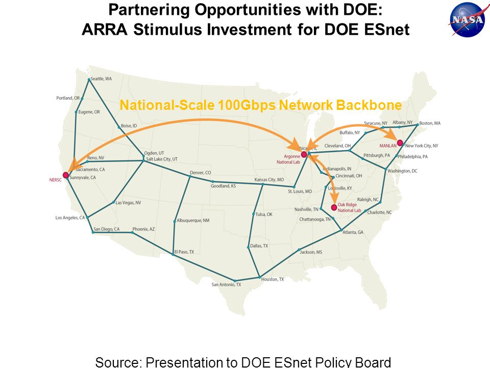 Partnering Opportunities with DOE: ARRA Stimulus Investment for DOE ESnet Source: Presentation to DOE ESnet Policy Board National-Scale 100Gbps Network Backbone