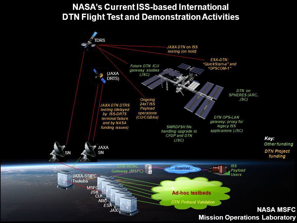 NASAs Current ISS-based International DTN Flight Test and Demonstration Activities MSFC JSC ARC ESA JAXA Ad-hoc testbeds SN DTN Protocol Validation (JAXA DRTS) TDRS JAXA DTN on ISS testing (on hold) JAXA SN JAXA-SSIPC Tsukuba ESA-DTN: QuickStart-a and OPSCOM-1 DTN on SPHERES (ARC, JSC) DTN OPS-LAN gateway: proxy for legacy ISS applications (JSC) DTN HOSC Gateway (MSFC) Internet ISS Payload Users Ongoing 24x7 ISS Payload operations (CU/CGBAs) CU Future DTN ICU gateway studies (JSC) JAXA DTN DTRS testing (delayed by ISS-DRTS terminal failure and by NASA funding issues) Other funding DTN Project funding SWRDFSH file handling upgrade to CFDP and DTN (JSC) Key: NASA MSFC Mission Operations Laboratory