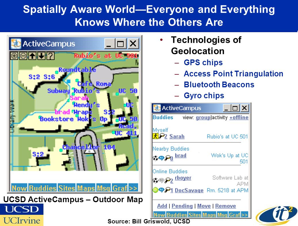Spatially Aware WorldEveryone and Everything Knows Where the Others Are Technologies of Geolocation –GPS chips –Access Point Triangulation –Bluetooth Beacons –Gyro chips Source: Bill Griswold, UCSD UCSD ActiveCampus – Outdoor Map