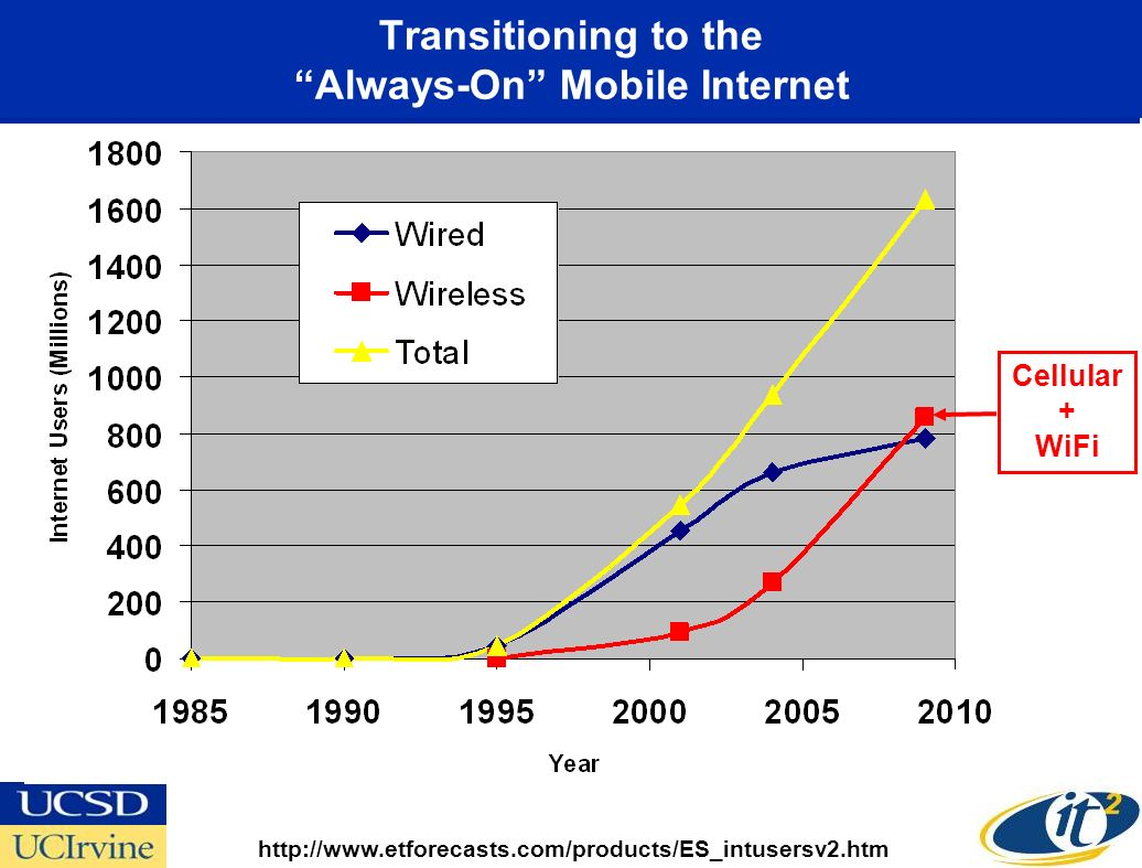 Transitioning to the Always-On Mobile Internet http://www.etforecasts.com/products/ES_intusersv2.htm Cellular + WiFi