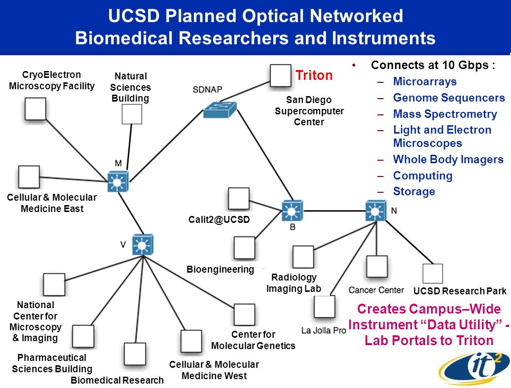 UCSD Planned Optical Networked Biomedical Researchers and Instruments Cellular & Molecular Medicine West National Center for Microscopy & Imaging Biomedical Research Center for Molecular Genetics Pharmaceutical Sciences Building Cellular & Molecular Medicine East CryoElectron Microscopy Facility Radiology Imaging Lab Bioengineering Calit2@UCSD San Diego Supercomputer Center Connects at 10 Gbps : –Microarrays –Genome Sequencers –Mass Spectrometry –Light and Electron Microscopes –Whole Body Imagers –Computing –Storage UCSD Research Park Natural Sciences Building Creates Campus–Wide Instrument Data Utility - Lab Portals to Triton Triton
