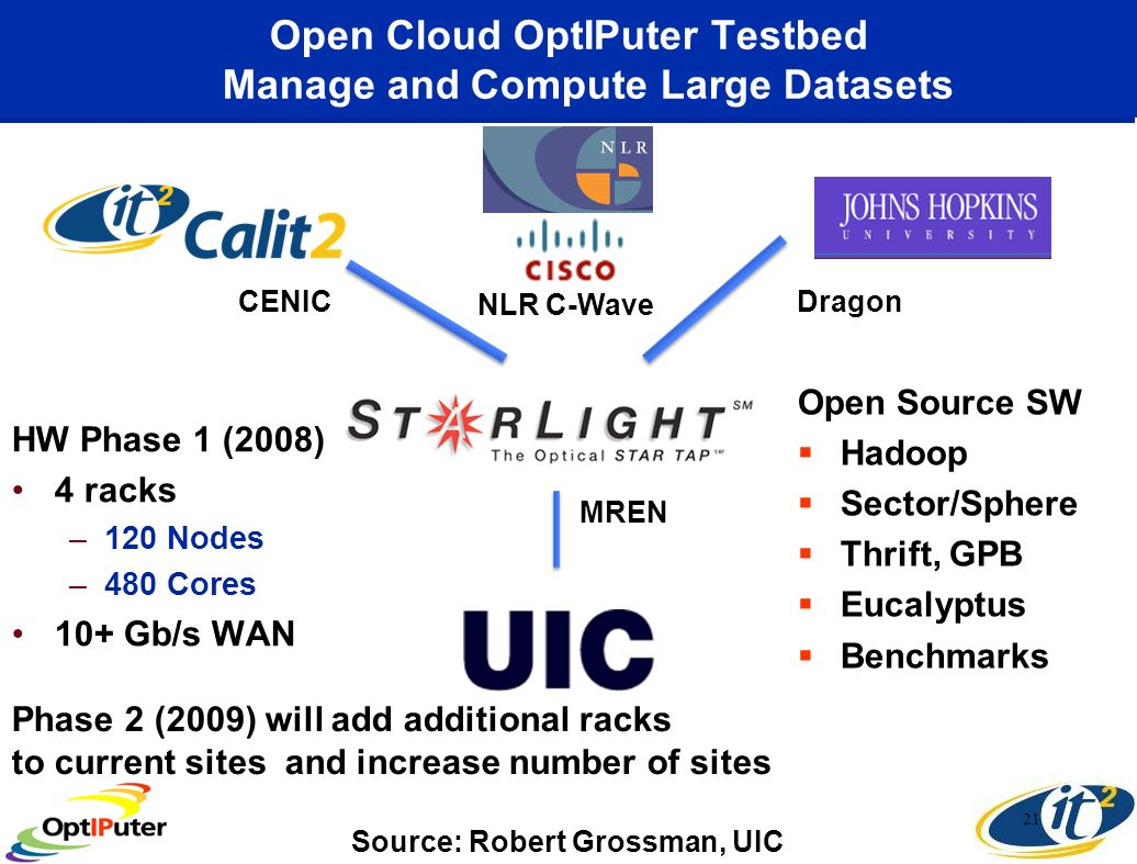 Open Cloud OptIPuter Testbed Manage and Compute Large Datasets HW Phase 1 (2008) 4 racks –120 Nodes –480 Cores 10+ Gb/s WAN 21 NLR C-Wave MREN CENICDragon Open Source SW Hadoop Sector/Sphere Thrift, GPB Eucalyptus Benchmarks Phase 2 (2009) will add additional racks to current sites and increase number of sites Source: Robert Grossman, UIC