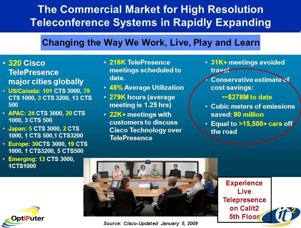 The Commercial Market for High Resolution Teleconference Systems in Rapidly Expanding 320 Cisco TelePresence major cities globally US/Canada: 101 CTS 3000, 79 CTS 1000, 3 CTS 3200, 13 CTS 500 APAC: 24 CTS 3000, 20 CTS 1000, 3 CTS 500 Japan: 5 CTS 3000, 2 CTS 1000, 1 CTS 500,1 CTS3200 Europe: 30CTS 3000, 19 CTS 1000, 1 CTS3200, 5 CTS500 Emerging: 13 CTS 3000, 1CTS1000 216K TelePresence meetings scheduled to date.